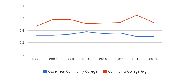 Cape Fear Community College Diversity Score&nbsp(2006-2013)