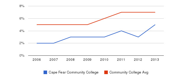 Cape Fear Community College Hispanic&nbsp(2006-2013)