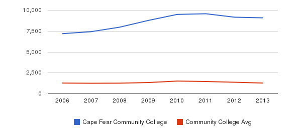 Cape Fear Community College Total Enrollment&nbsp(2006-2013)