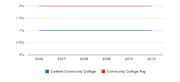 Carteret Community College Asian&nbsp(2006-2013)