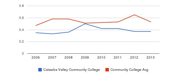 Catawba Valley Community College Diversity Score&nbsp(2006-2013)