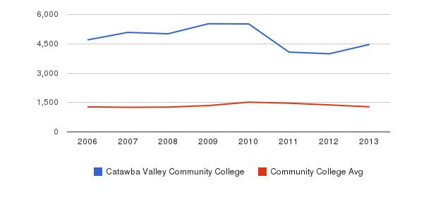 Catawba Valley Community College Total Enrollment&nbsp(2006-2013)