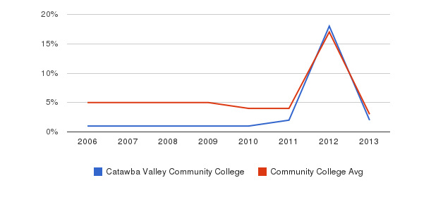Catawba Valley Community College Unknown&nbsp(2006-2013)