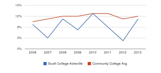 South College-Asheville Black&nbsp(2006-2013)