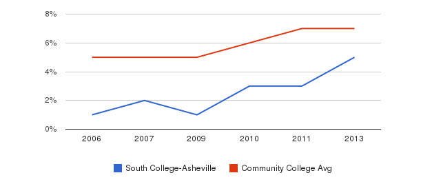 South College-Asheville Hispanic&nbsp(2006-2013)