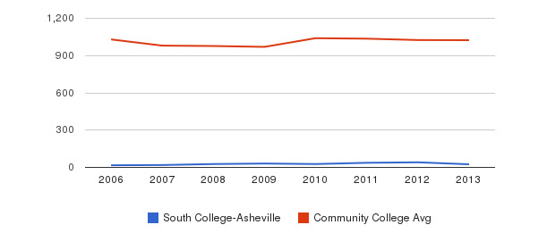 South College-Asheville Part-Time Students&nbsp(2006-2013)