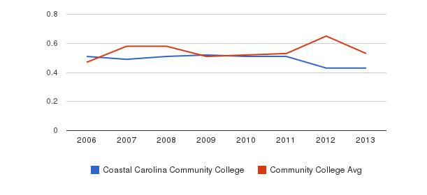 Coastal Carolina Community College Diversity Score&nbsp(2006-2013)