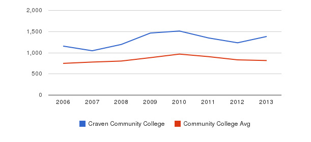 Craven Community College Full-Time Students&nbsp(2006-2013)