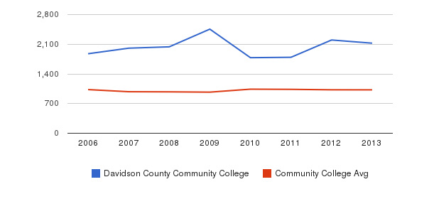 Davidson County Community College Part-Time Students&nbsp(2006-2013)