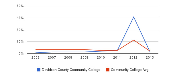Davidson County Community College Unknown&nbsp(2006-2013)