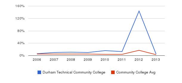 Durham Technical Community College Unknown&nbsp(2006-2013)
