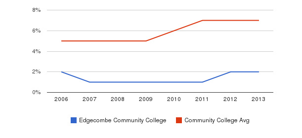 Edgecombe Community College Hispanic&nbsp(2006-2013)