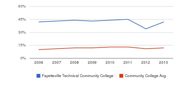 Fayetteville Technical Community College Black&nbsp(2006-2013)
