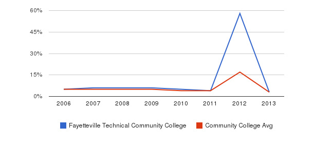 Fayetteville Technical Community College Unknown&nbsp(2006-2013)