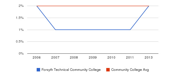 Forsyth Technical Community College Asian&nbsp(2006-2013)