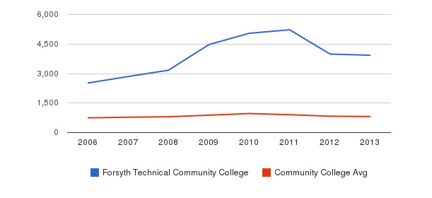 Forsyth Technical Community College Full-Time Students&nbsp(2006-2013)