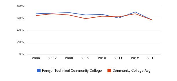 Forsyth Technical Community College White&nbsp(2006-2013)