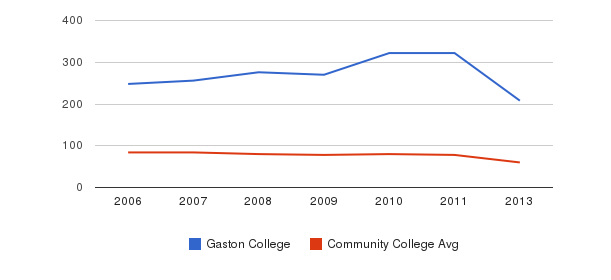 Gaston College Total Faculty&nbsp(2006-2013)