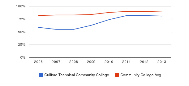 Guilford Technical Community College % Students Receiving Some Financial Aid&nbsp(2006-2013)