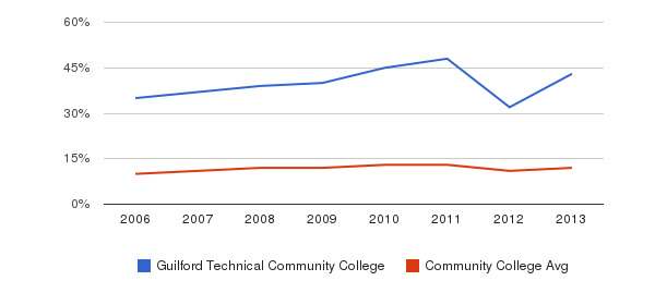 Guilford Technical Community College Black&nbsp(2006-2013)
