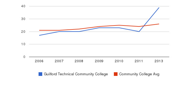 Guilford Technical Community College student staff&nbsp(2006-2013)