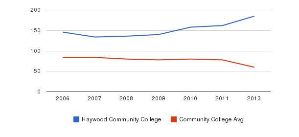 Haywood Community College Total Faculty&nbsp(2006-2013)