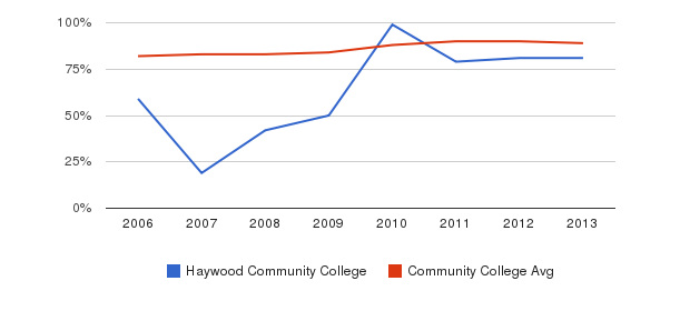 Haywood Community College % Students Receiving Some Financial Aid&nbsp(2006-2013)