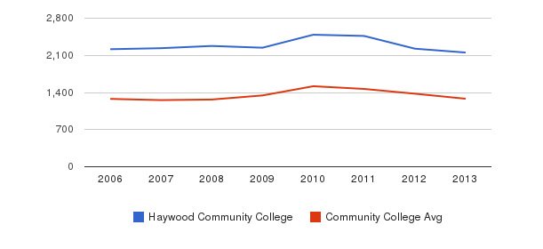 Haywood Community College Total Enrollment&nbsp(2006-2013)