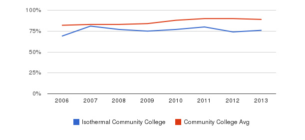 Isothermal Community College % Students Receiving Some Financial Aid&nbsp(2006-2013)