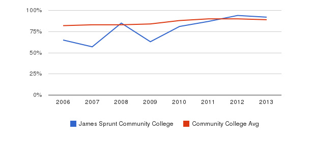 James Sprunt Community College % Students Receiving Some Financial Aid&nbsp(2006-2013)