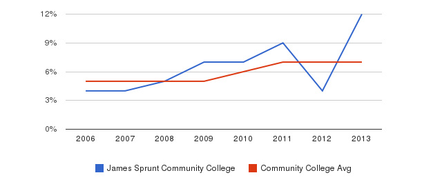 James Sprunt Community College Hispanic&nbsp(2006-2013)