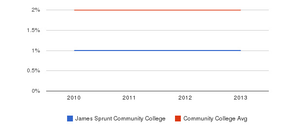 James Sprunt Community College More&nbsp(2010-2013)