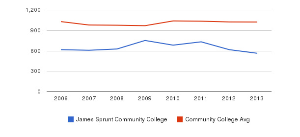 James Sprunt Community College Part-Time Students&nbsp(2006-2013)