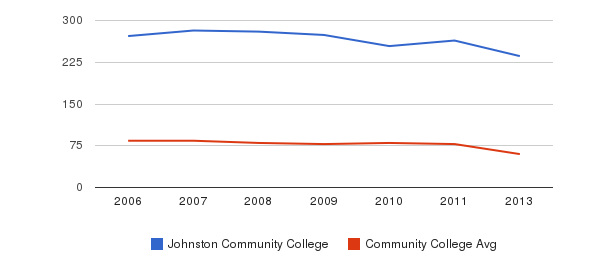 Johnston Community College Total Faculty&nbsp(2006-2013)