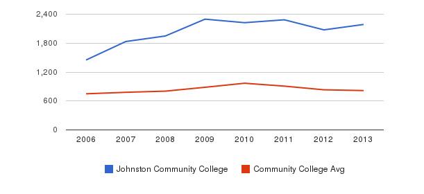 Johnston Community College Full-Time Students&nbsp(2006-2013)
