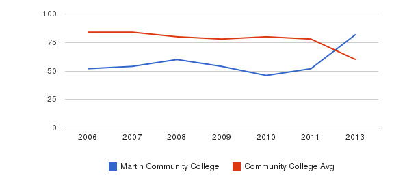 Martin Community College Total Faculty&nbsp(2006-2013)