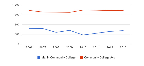 Martin Community College Part-Time Students&nbsp(2006-2013)