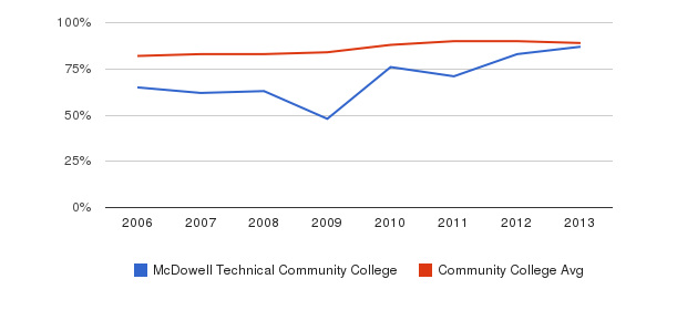 McDowell Technical Community College % Students Receiving Some Financial Aid&nbsp(2006-2013)