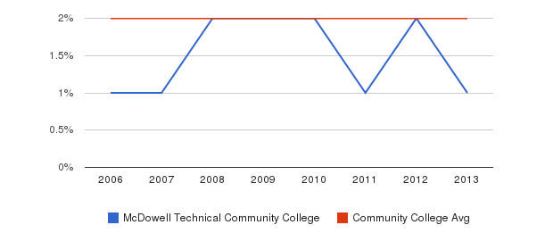 McDowell Technical Community College Asian&nbsp(2006-2013)