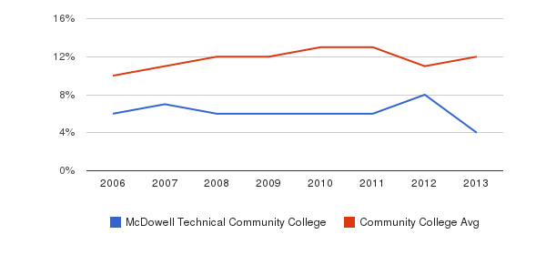 McDowell Technical Community College Black&nbsp(2006-2013)