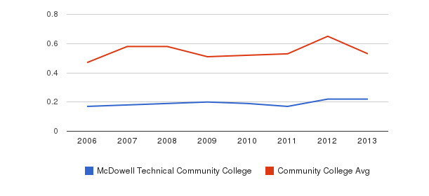 McDowell Technical Community College Diversity Score&nbsp(2006-2013)