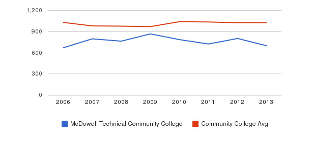 McDowell Technical Community College Part-Time Students&nbsp(2006-2013)