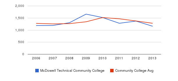 McDowell Technical Community College Total Enrollment&nbsp(2006-2013)