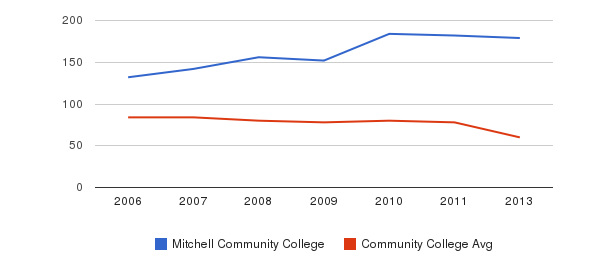 Mitchell Community College Total Faculty&nbsp(2006-2013)