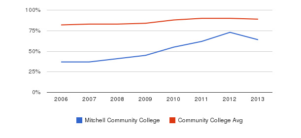 Mitchell Community College % Students Receiving Some Financial Aid&nbsp(2006-2013)