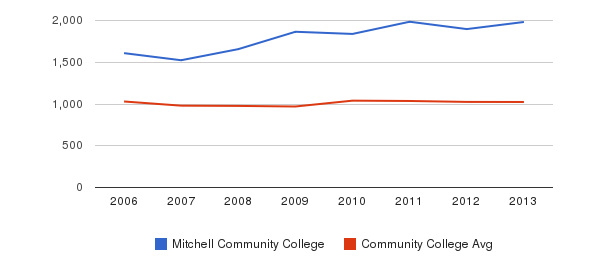 Mitchell Community College Part-Time Students&nbsp(2006-2013)