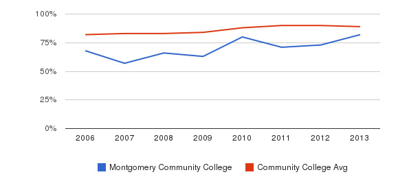 Montgomery Community College % Students Receiving Some Financial Aid&nbsp(2006-2013)