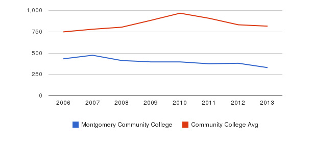 Montgomery Community College Full-Time Students&nbsp(2006-2013)