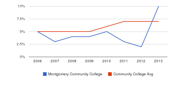 Montgomery Community College Hispanic&nbsp(2006-2013)