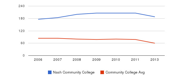 Nash Community College Total Faculty&nbsp(2006-2013)